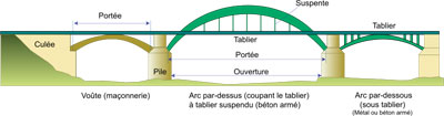 Des ponts en arc